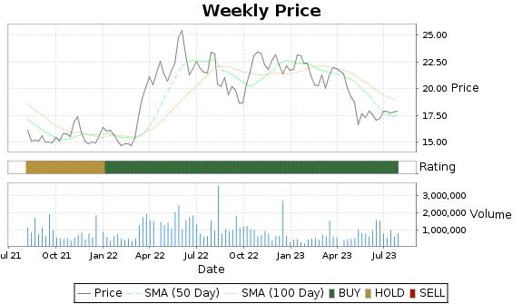 AVD Price-Volume-Ratings Chart