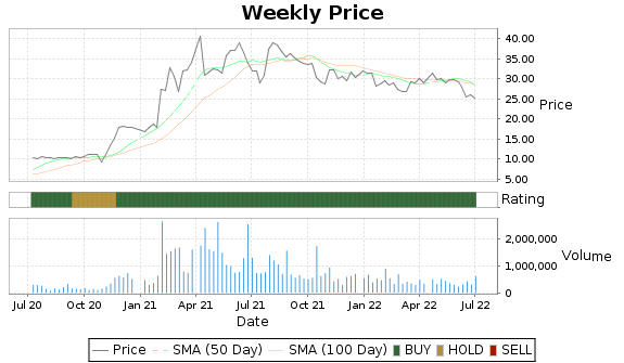AVNW Price-Volume-Ratings Chart