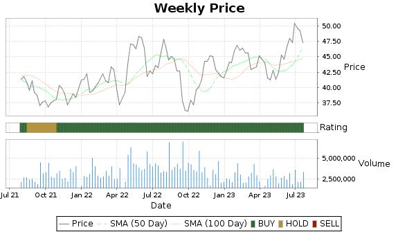 AVT Price-Volume-Ratings Chart