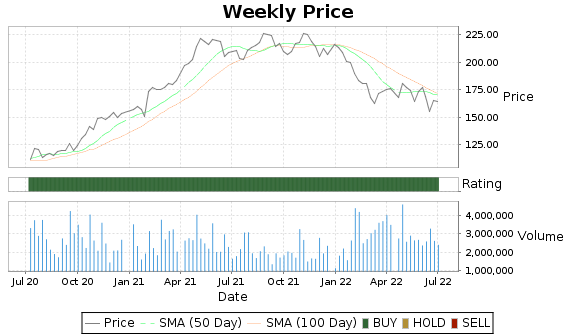 AVY Price-Volume-Ratings Chart