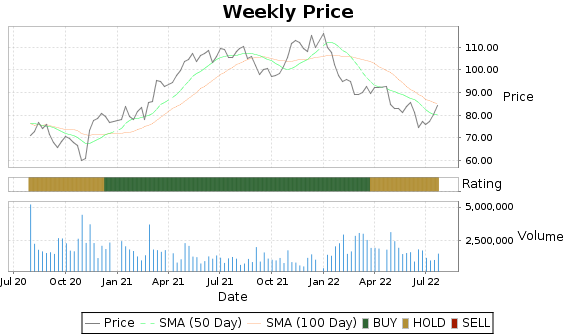 AWI Price-Volume-Ratings Chart