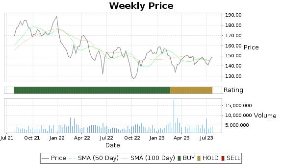AWK Price-Volume-Ratings Chart