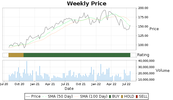 AXP Price-Volume-Ratings Chart