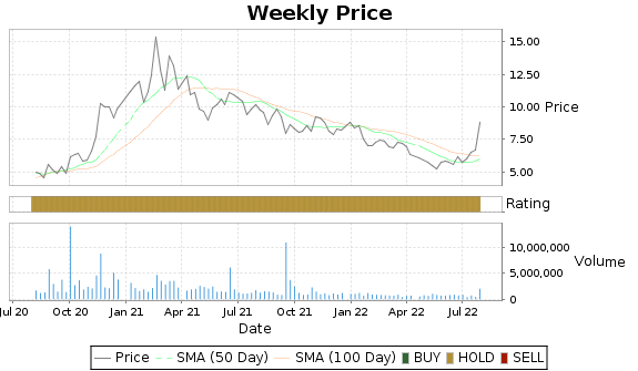 AXTI Price-Volume-Ratings Chart
