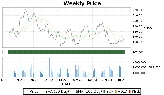 AYI Price-Volume-Ratings Chart