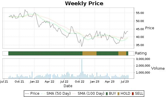 AZZ Price-Volume-Ratings Chart