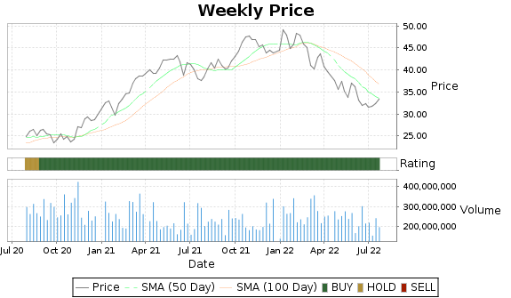 BAC Price-Volume-Ratings Chart