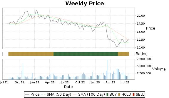 BANC Price-Volume-Ratings Chart