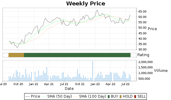 BANR Price-Volume-Ratings Chart