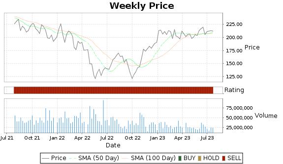 BA Price-Volume-Ratings Chart