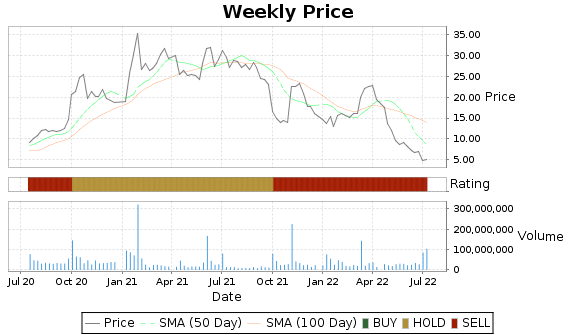 BBBY Price-Volume-Ratings Chart