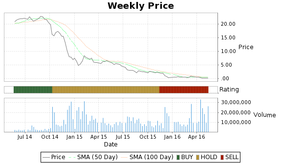 BBEP Price-Volume-Ratings Chart