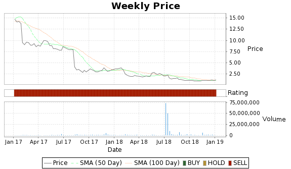 BBOX Price-Volume-Ratings Chart
