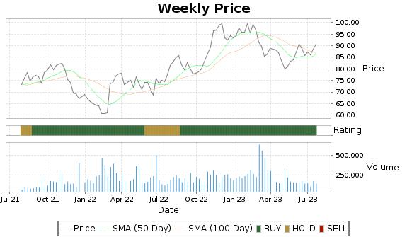 BBSI Price-Volume-Ratings Chart