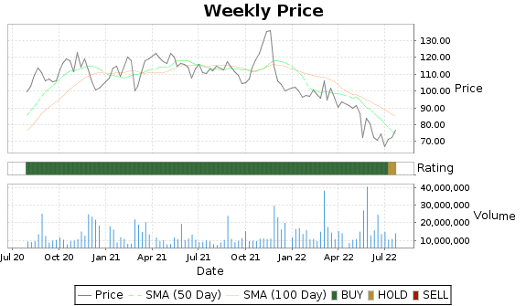 BBY Price-Volume-Ratings Chart