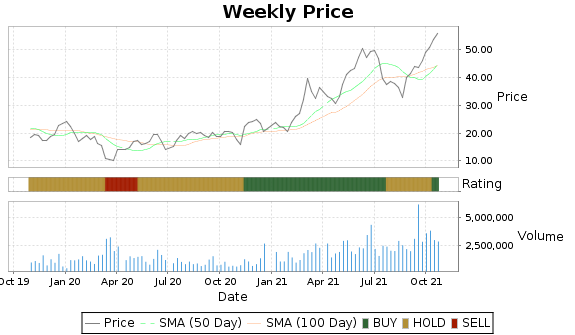 BCEI Price-Volume-Ratings Chart