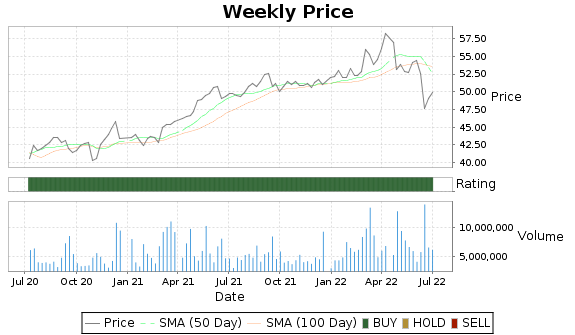 BCE Price-Volume-Ratings Chart