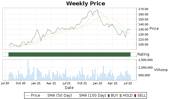 BCPC Price-Volume-Ratings Chart
