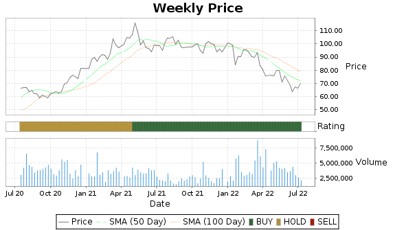 BC Price-Volume-Ratings Chart