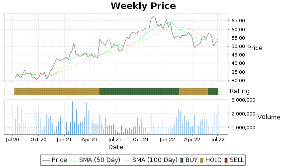 BDC Price-Volume-Ratings Chart