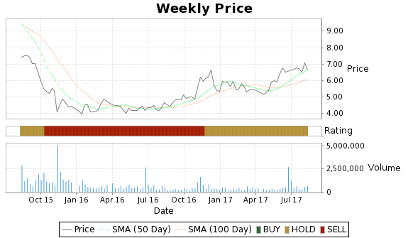 BDE Price-Volume-Ratings Chart