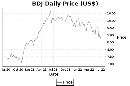 BDJ Price Chart