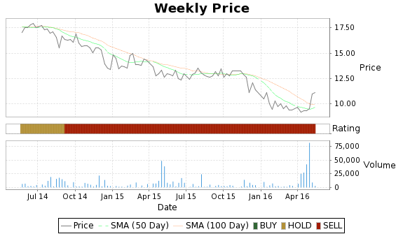 BDMS Price-Volume-Ratings Chart