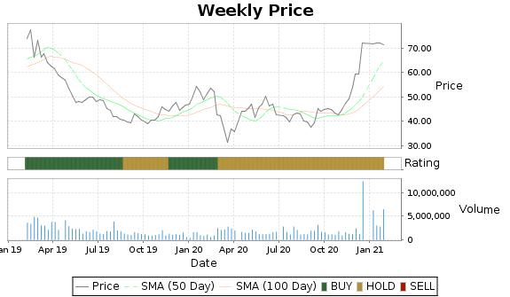 BEAT Price-Volume-Ratings Chart