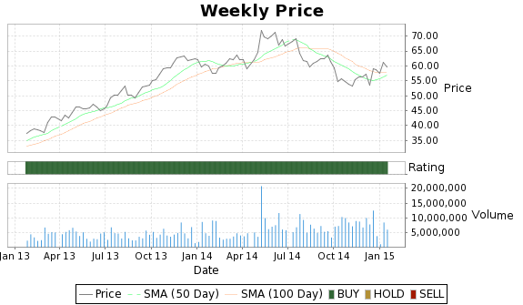 BEAV Price-Volume-Ratings Chart