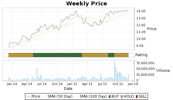 BEE Price-Volume-Ratings Chart