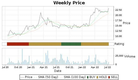 BELFA Price-Volume-Ratings Chart