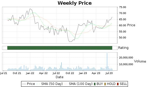 BERY Price-Volume-Ratings Chart