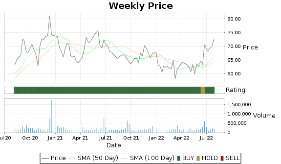 BF.A Price-Volume-Ratings Chart