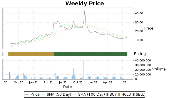 BGFV Price-Volume-Ratings Chart