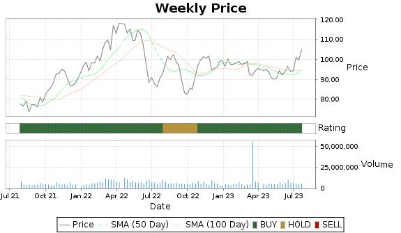 BG Price-Volume-Ratings Chart
