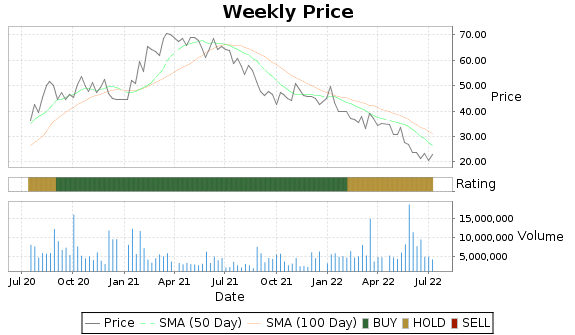 BIG Price-Volume-Ratings Chart