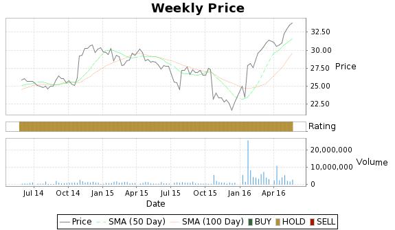 BIN Price-Volume-Ratings Chart