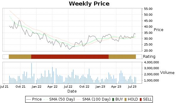 BJRI Price-Volume-Ratings Chart