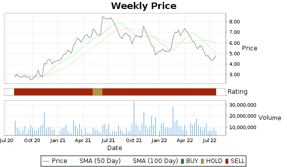 BKD Price-Volume-Ratings Chart