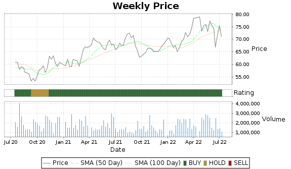BKH Price-Volume-Ratings Chart