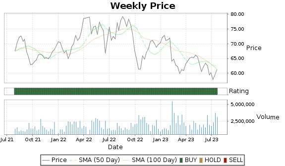 BKH Price-Volume-Ratings Chart
