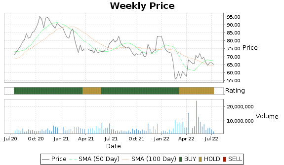 BKI Price-Volume-Ratings Chart