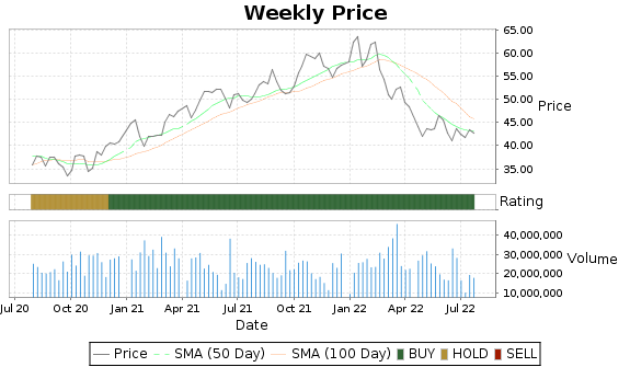 BK Price-Volume-Ratings Chart