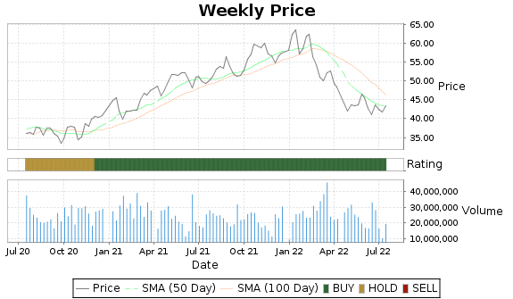 BK Price-Volume-Ratings Chart