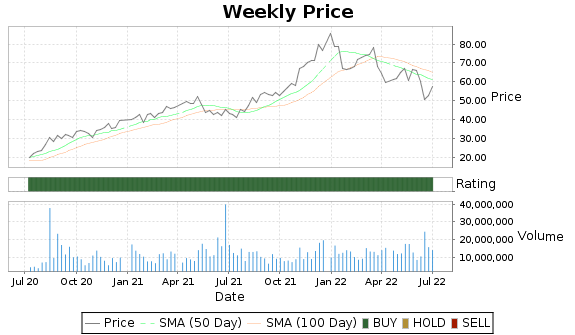 BLDR Price-Volume-Ratings Chart