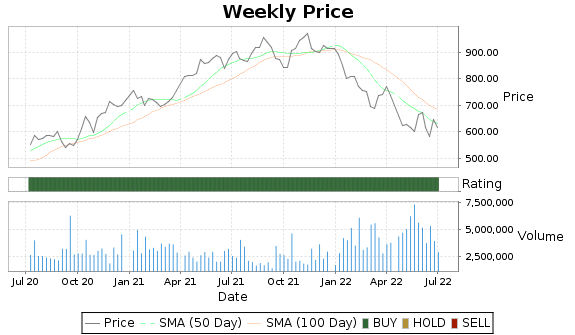 BLK Price-Volume-Ratings Chart