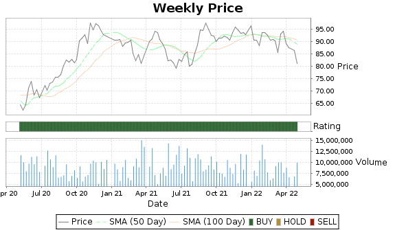 BLL Price-Volume-Ratings Chart