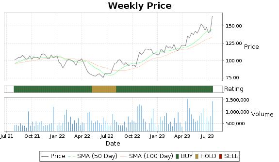 BMI Price-Volume-Ratings Chart