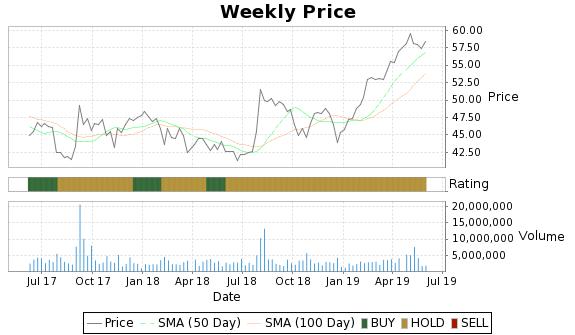 BMS Price-Volume-Ratings Chart