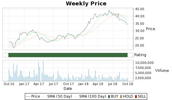 BOFI Price-Volume-Ratings Chart